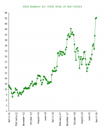 10-year-price-chart-Steel-Dynamics-Inc.png